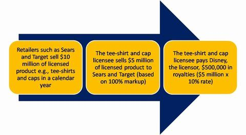 What is licensing? Licensing means nothing more than the renting or leasing of an intangible asset.
