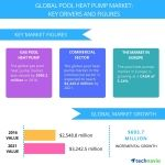 Top 5 Vendors in the Global Pool Heat Pump Market From 2017 to 2021: Technavio