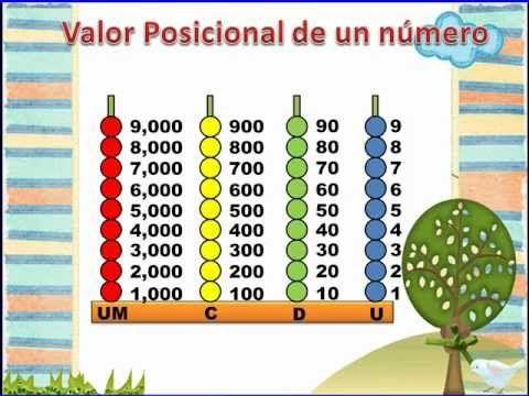 Valor Posicional para 3º grado (Unidad, Decena, Centena, Unidad de Millar)