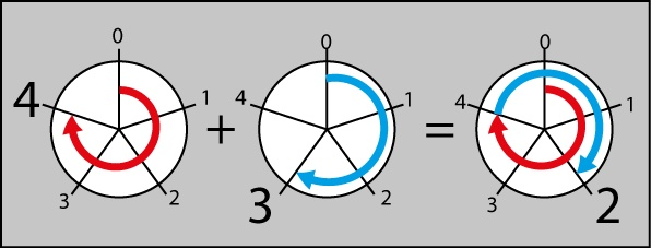 2013 Abel Prize in Mathematics 0, 1, 2, 3, 4, arranged in a circle. the sum 4 + 3 = 2 is illustrated.