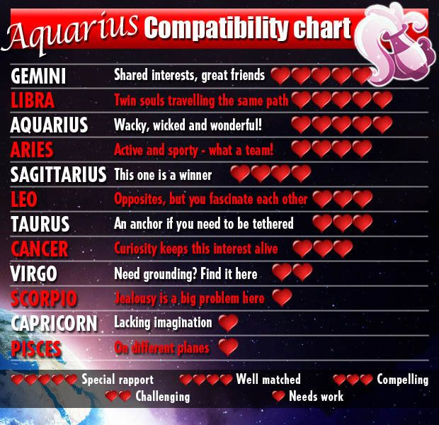 What Sign Is Most Compatible With Aquarius Male
