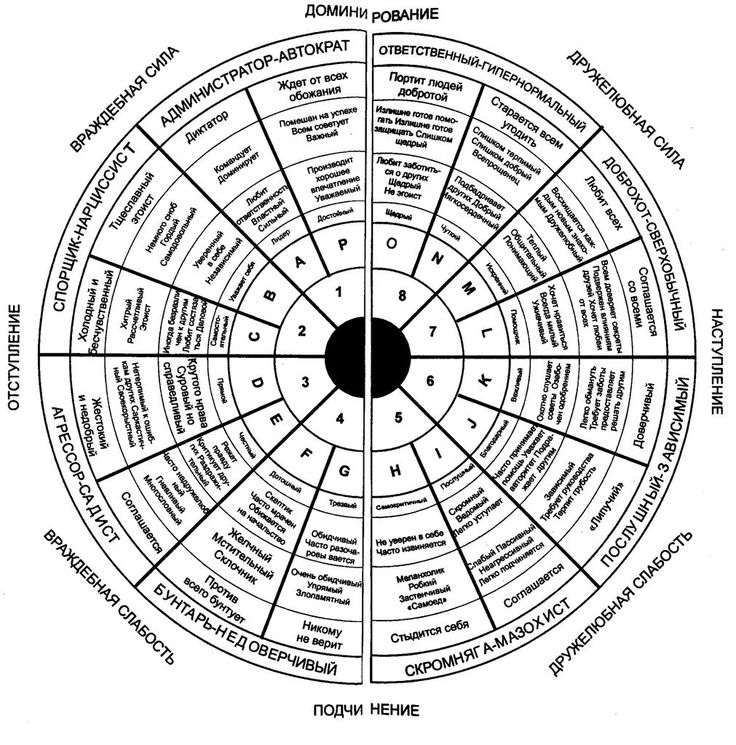 """Психологический тест """"Интерперсональная сетка Лири"""" (1957).    """" Восьмиконтурная модель сознания, футуристические прозрения и многие другие идеи, содержащиеся в этой книге, во многом основаны на работах д-ра Тимоти Лири, а также его письмах и выступлениях.""""    """"В сетке Лири умеренные импринты находятся в центре, а эксцессивные, или экстремальные, случаи — ближе к периметру, но с ее помощью можно определить только то, каким образом импринтированы первые два контура (орально-биовыживательный и…"""