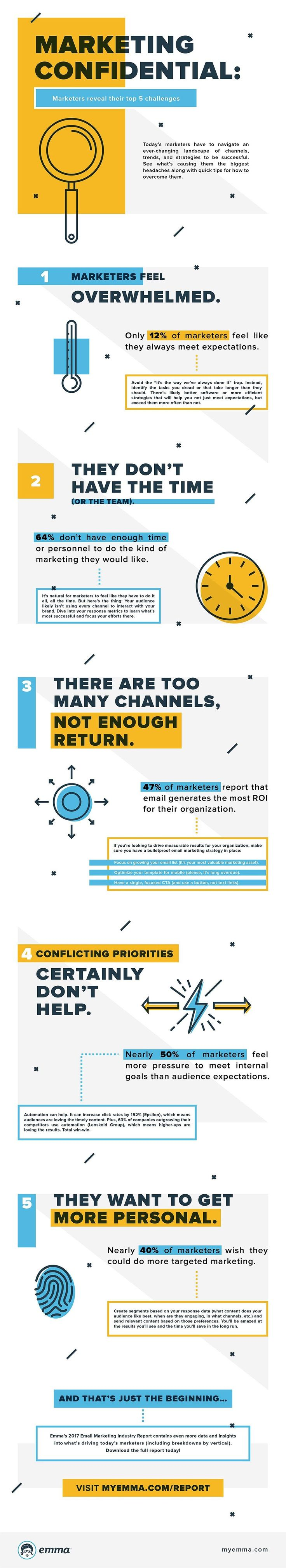 e7994dec254c08784b6b7ac0313c526c Digital Marketing : Marketing Confidential: Marketers reveal their top 5 challenges - #infographic