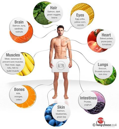 Healthy Foods And The Body Parts They Feed