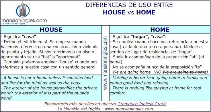 Diferencia en inglés entre House y Home