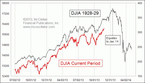 Crash coming..?? .DJIA price pattern is the same as that leading to the 1929 crash