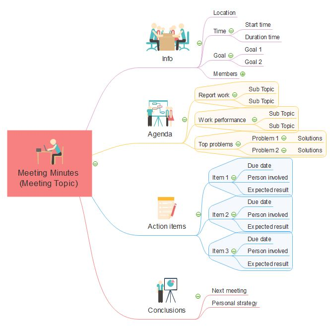 Best Mind Map Images On   Mind Maps Management And