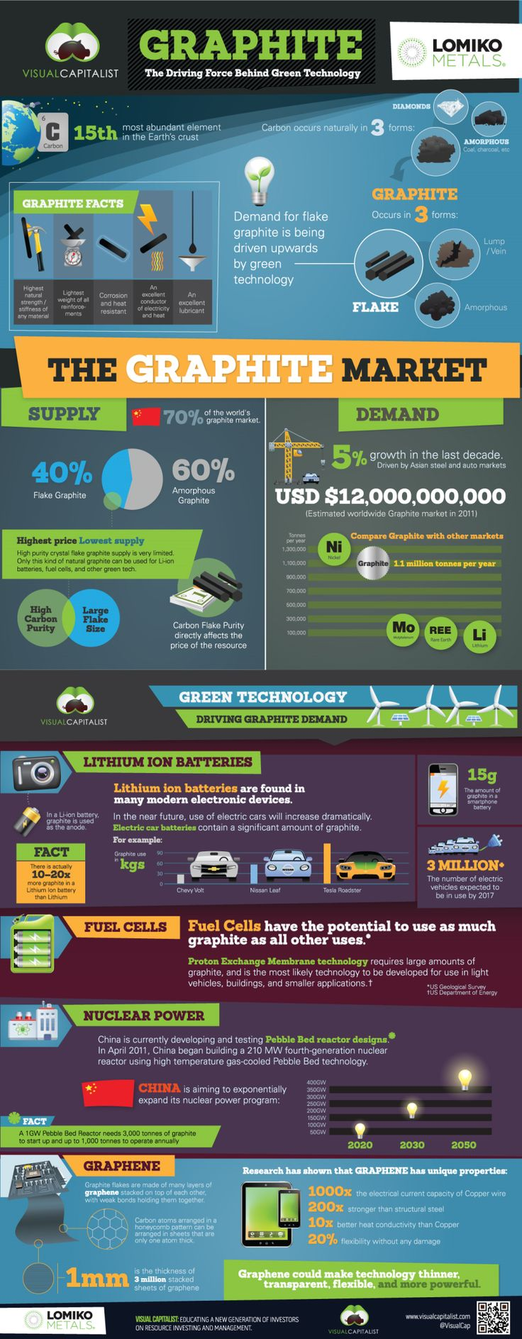 GRAPHITE: The Key Ingredient Behind Green Technology #infographic #socialmedia #in
