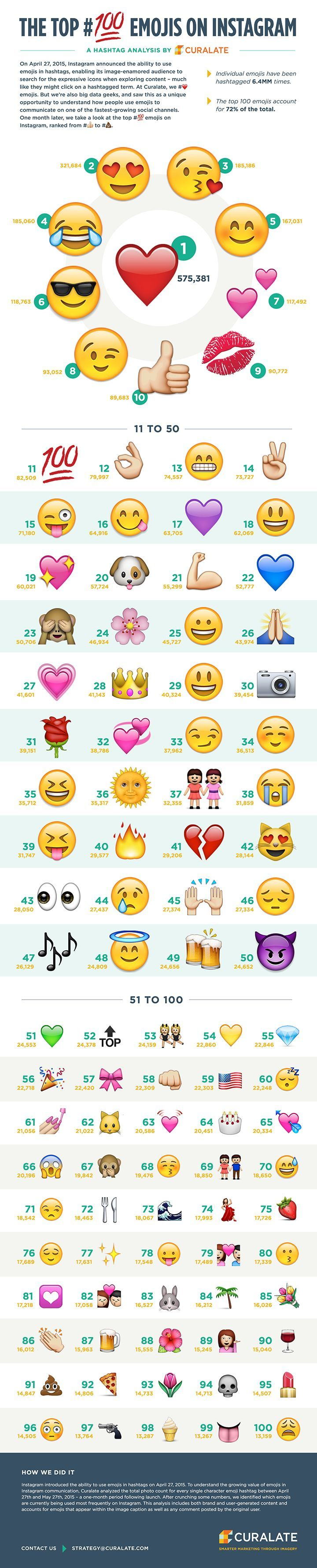 Top 100 Emoji on Instagram. The #1 fave is a single red heart. | Social Media Marketing Tips