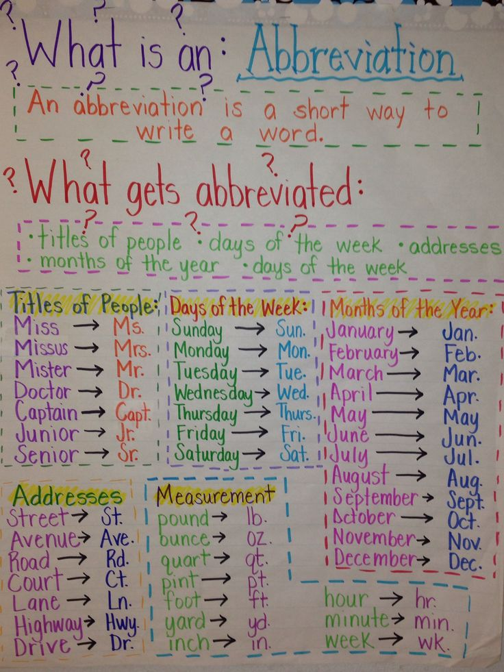 Abbreviations Anchor Chart Word Work Pinterest Anchor charts ...