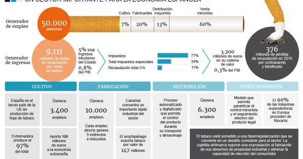 Los impuestos al tabaco apenas cubren el gasto sanitario derivado de su consumo  ||  El tabaquismo consume más de 8.000 millones de euros anuales cuando el sector genera poco más de 12.000 millones entre lo que factura y lo que recauda https://www.lainformacion.com/economia-negocios-y-finanzas/el-tabaco-genera-3-200-millones-al-ano-pero-se-traga-8-000-en-gasto-sanitario/6343017?utm_campaign=crowdfire&utm_content=crowdfire&utm_medium=social&utm_source=pinterest by zirigoza.eu