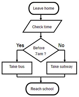 Flowcharts For Children   Google Search