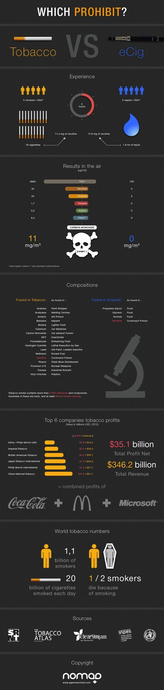 A quick infographic comparing tobacco and e-liquids. If you want a healthier you, and healthier bank account, head towards the vapor movement. Starter Kits and premium E-liquids available at www.vaporpenz.com and www.original420brand.com