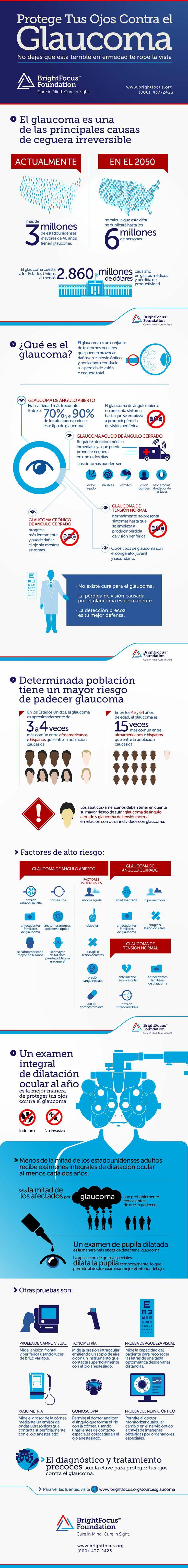 Protege Tus Ojos Contra el Glaucoma. No dejes que esta terrible enfermedad te ro…