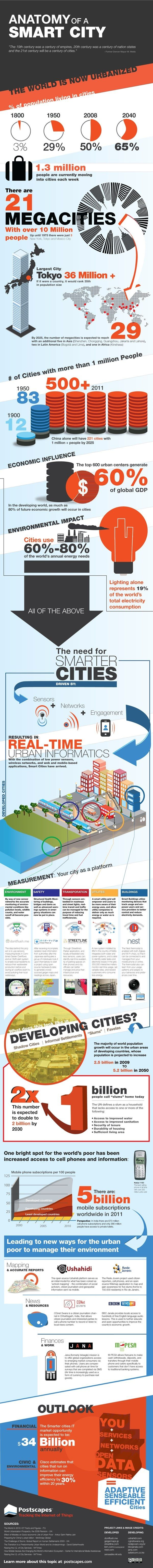 Anatomy of a Smart City! Did you know that 1.3 million people are moving to cities each week?! The need for smart cities is required to establish intelligent connected environments, how the smart city may take various forms in the developing worlds and what specific technologies are necessary to achieve such grand goals in practice.