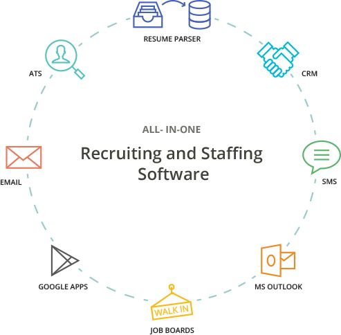 Enrolment organizations are sure to find that there are numerous choices accessible to them as to Online recruiting software and its merchants.