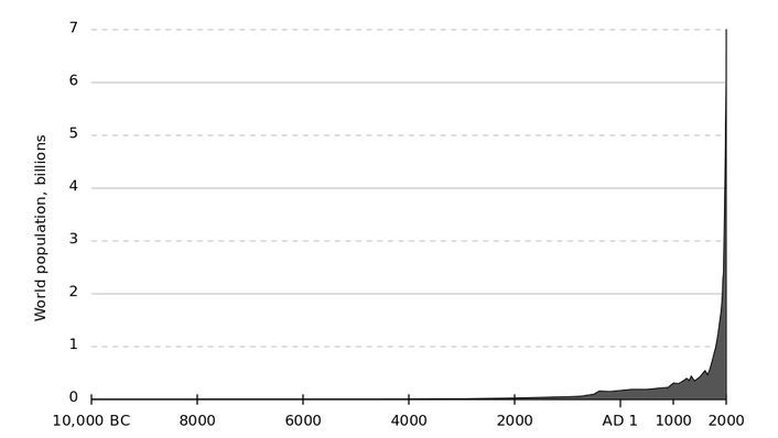 Human population has grown explosively over the last 2000 years, and this growth rate is not sustainable.  The Illuminati plan a drastic depopulation (to less than 1 billion) with the elite surviving and becoming godlike beings by merging with AI computers.