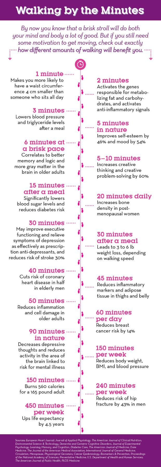 The Incredible Way Just One Minute Of Walking Benefits Your Weight  http://www.prevention.com/fitness/the-incredible-way-just-one-minute-of-walking-benefits-your-weight