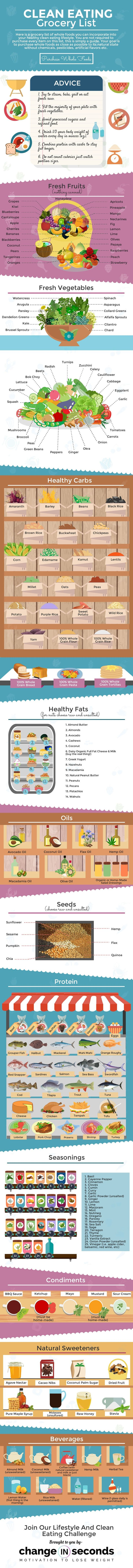 Clean Eating Grocery List (Infographic And Download)