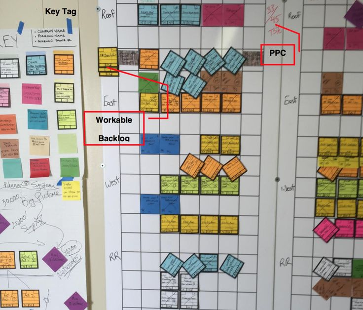 The purpose of LPS is to produce predictable workflow and rapid learning through social conversations, clear communication, better coordination and commitment based planning.  #LastPlanner #LeanConstruction