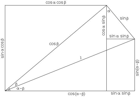 Addition and Subtraction Formulas for Sine and Cosine Formulas for sin(α - β) and cos(α - β)