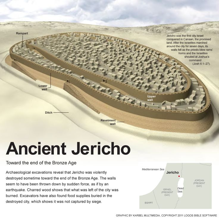 Ancient Jericho, around 1550 BC by Karbel #map #jericho
