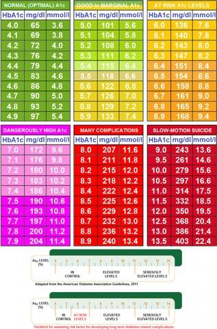 Best 25+ A1c chart ideas on Pinterest D glucose, Blood sugar - blood glucose chart template