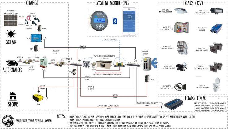 Wiring Diagram & Tutorial Camper van, Camper van