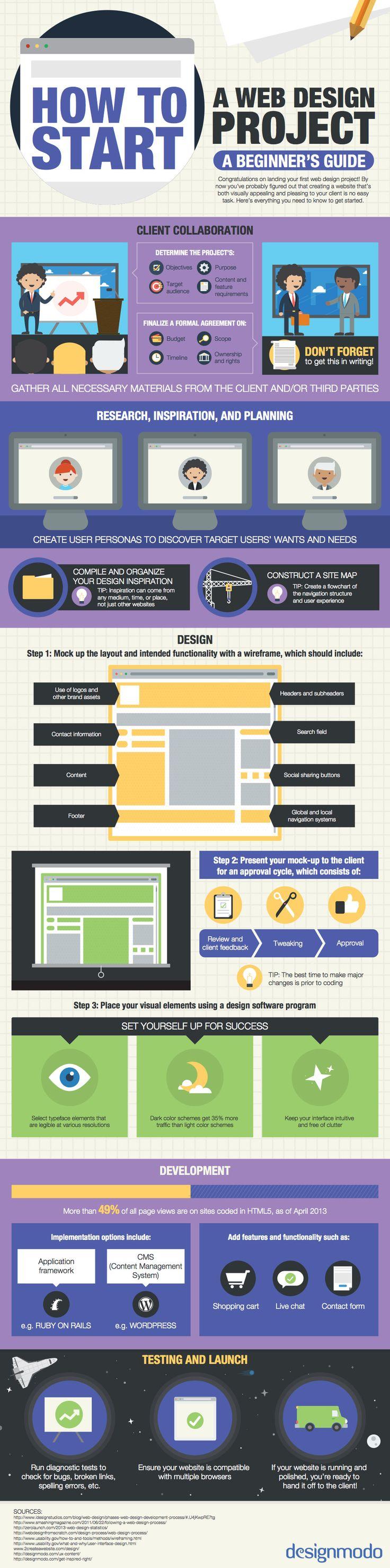Começar um projeto de web design não é só começar a desenhar um plano e programar, este processo é muito além do que você imaginava! Hoje compartilho com você um infográfico criado pelo pessoal da DesignModo onde eles mostram de forma simples como iniciar um projeto de web design, ou seja, a criação de um …