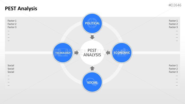 Pest analysis of hewlett packard