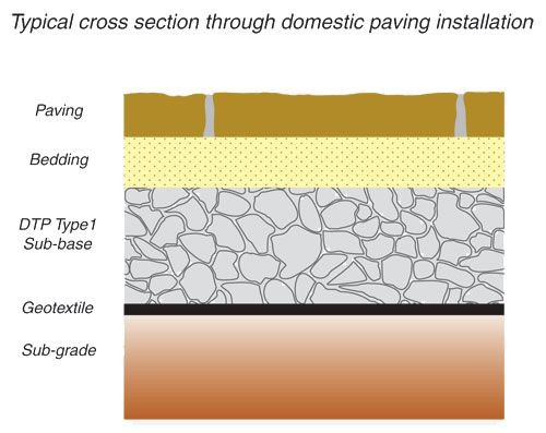 Green Garden Paving: Proper Paving Preparation  - Cross Section