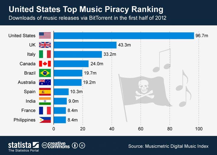 Pirateria musical
