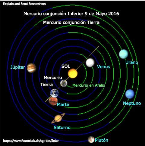 KIKKA: Ciclo de Mercurio conjunción Sol: sinódico: retrogrado directo Prometeo Epimeteo: Transito conjunción SUPERIOR : 9 de mayo 2016 Mercurio pasa frente al Sol: Matutino es Prometo (oriental), Vespertino es Epimeteo (occidental). #Astrología #Astronomía LA QUIMICA MENTAL LUNA-MERCURIO