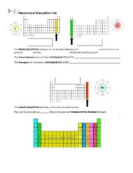 Reactivity of Groups on Periodic Table Worksheet