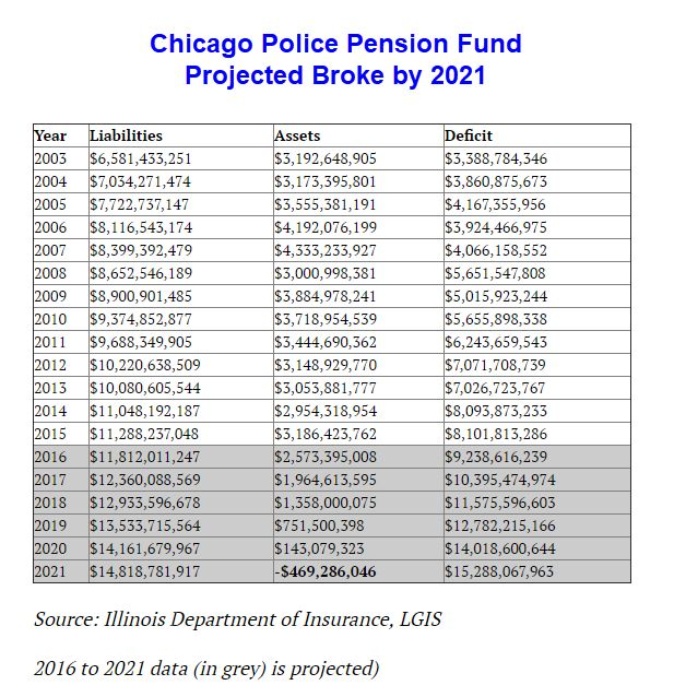Authored by Mike Mish Shedlock via Mishtalk, The Chicago City Wire has a projection regarding pensions that matches my prior projections: Chicago's police pension fund will be broke in 2021. Without a taxpayer bailout, Chicago's police pension fund won't have enough money to pay benefits to retirees in 2021, according to a projection by Local Government …