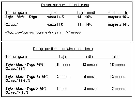 Conceptos Básicos para el Almacenamiento de Granos en Chacra - Articulo Tecnico. http://www.cosechaypostcosecha.org/data/articulos/postcosecha/ConceptosBasicosAlmGranosChacra.asp