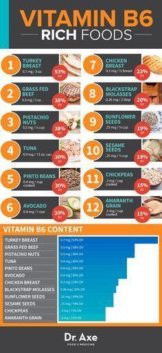 Vitamin B6 foods http://www.draxe.com #health #holistic #natural #vitamins #L4L #vitaminA