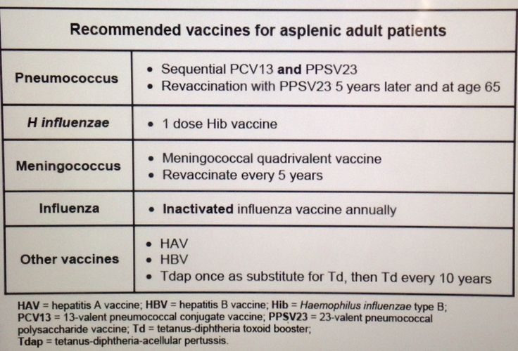 Vaccines for asplenic patients... should be administered 2 weeks before or 2 weeks after the splenectomy... Need protection from Strep pneumo + Neisseria meningitidis + haemophilus influenza... Administer PCV13, Meningococcal, and HiB vaccines... 8 weeks after that administer PPSV23... Another PPSV23 in 5 years and then again at age 65... Administer those standard three regardless of previous vaccination history