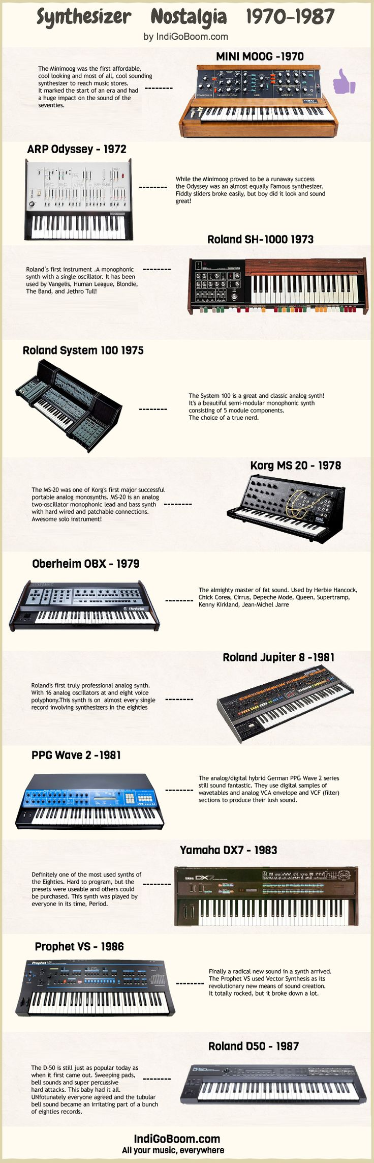 Mini Moog from 1970 started the journey of synthesizer, providing affordable synthesizer to musicians.The legacy is still being carried today by Roland which is equally popular as the time when it was first launched. This beautiful infographic to drool over is presented to you Indigoboom, an online music store helping independent music artists to sell music online.