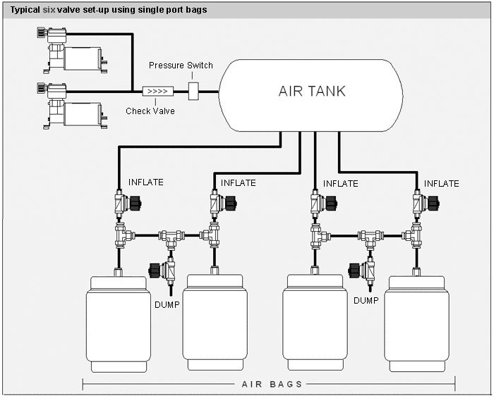 Airbag Switch Box Diagram Electrical Work Wiring Diagram | Air ride, Air  bag, ImpalaPinterest