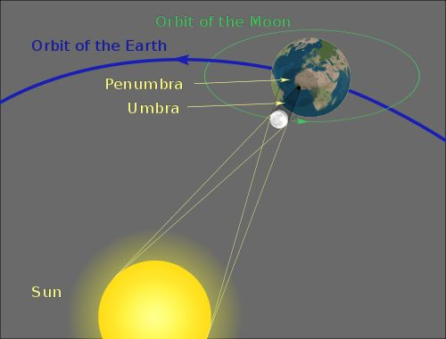 "Geometry of a solar eclipse. Since the Moon is small compared to Earth its shadow is narrow.  Any place where the darker part of the shadow (the umbra) falls would have a total eclipse, but within the outer part of the shadow (the penumbra) the eclipse is only partial. Mona Evans, ""Solar Eclipses"" http://www.bellaonline.com/articles/art28395.asp: Solar Eclipsesvg, Totally Eclipse"