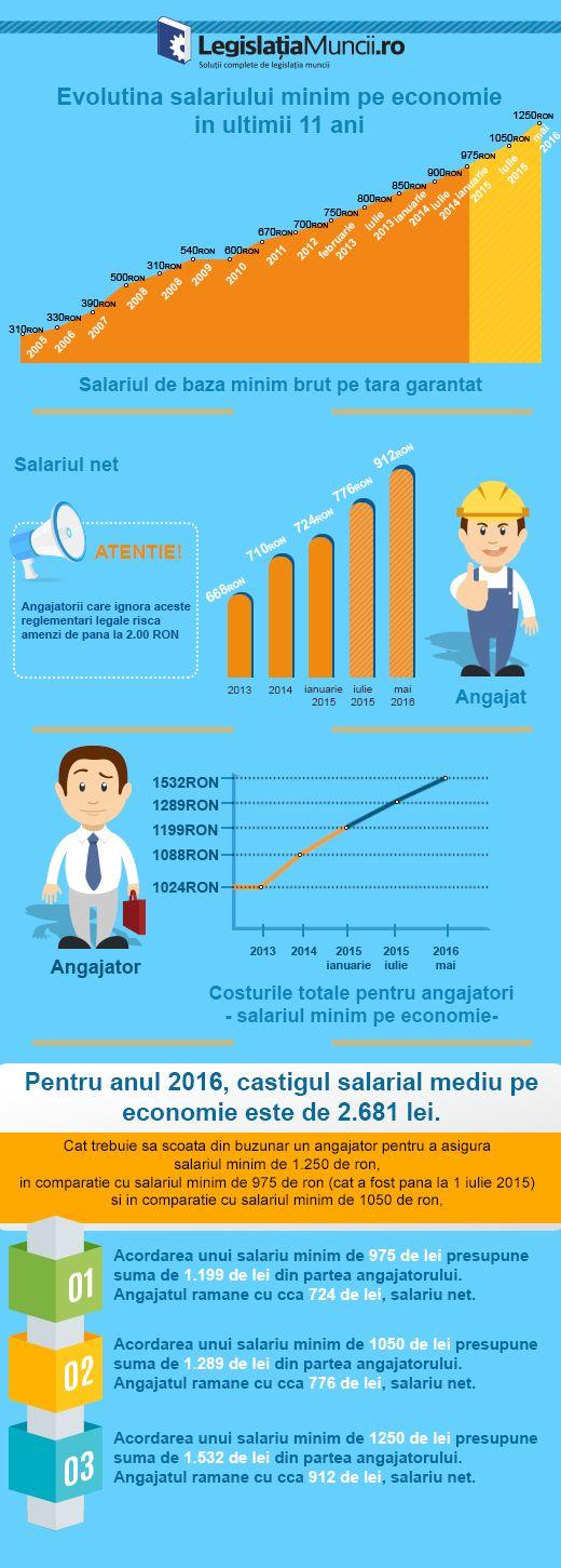Evolutia salariului minim pe economie 2005 - 2016
