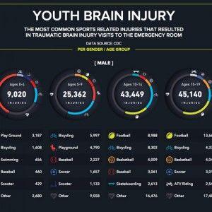 Youth Brain Injury
