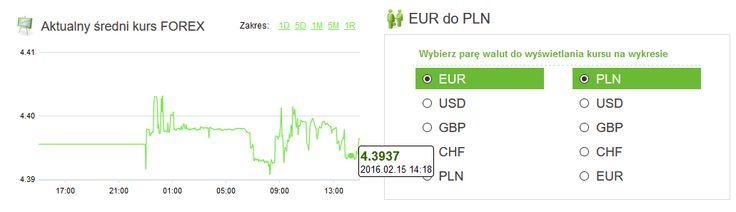 Amronet.pl. Waluty, 15.02.2016 Dolar lekko w górę. Nowy tydzień rozpoczął się od nieznacznego wzrostu notowań dolara amerykańskiego. Tuż przed godziną 15-tą za tę walutę płacono 3,9313 złotego. Więcej na www.amronet.pl. Ekspert Amronet.pl.