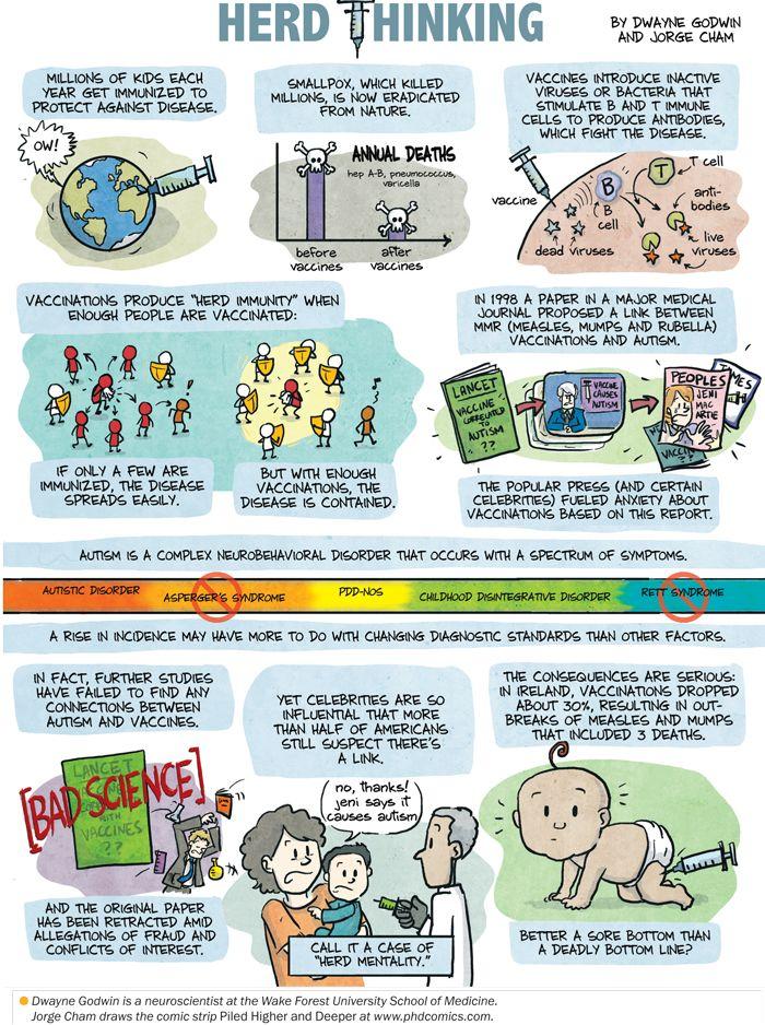 Herd Immunity vs Herd Mentality. Please, vaccinate your kids.