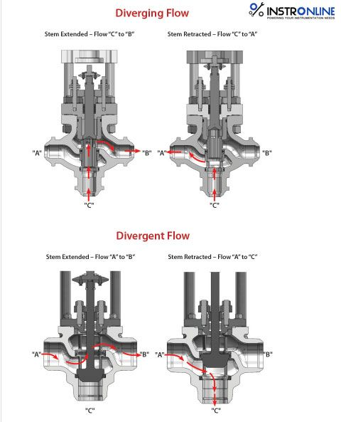 pneucon 3 way control valves are used to combine two flows or to divert one flow into two