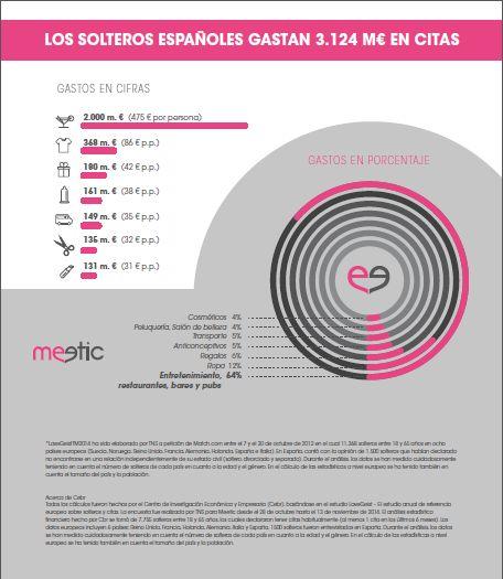Los solteros españoles gastan 3.2 Millones de euros en sus citas, un 30% más que el año anterior | Paginas Para Encontrar Pareja