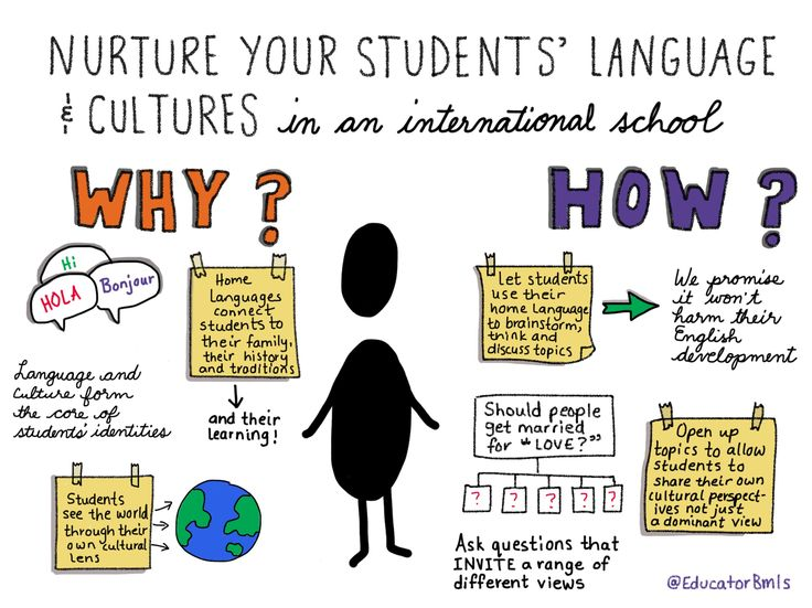 How Teachers can Honor and Nurture all Students' Languages and Cultures within an International School by Alison Schofield An international teacher easily interacts with 10-20 different nationaliti…