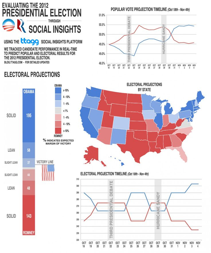 2016 presidential election infographics - Google Search