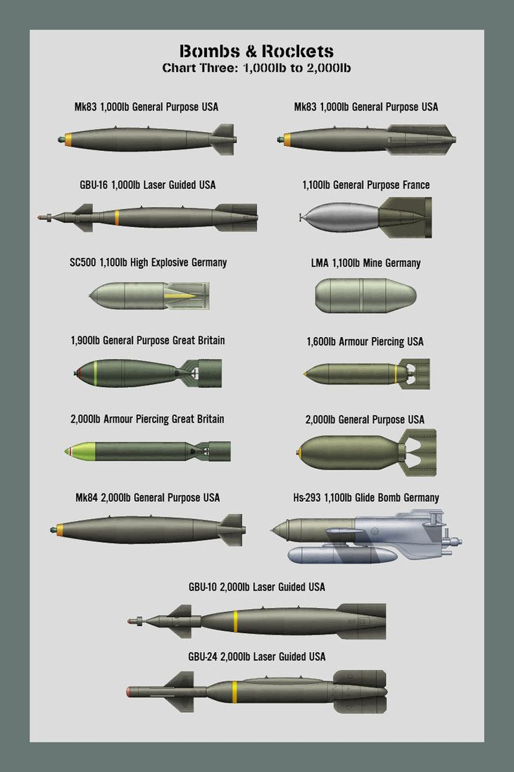 Bombs Size Chart Two A chart showing the relative sizes of bombs and rockets from 500lb to 1,000lb. Not a comprehensive list, this is only ones that I have drawn personally.